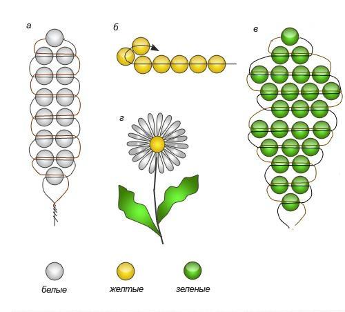 Цветы из бисера – схемы