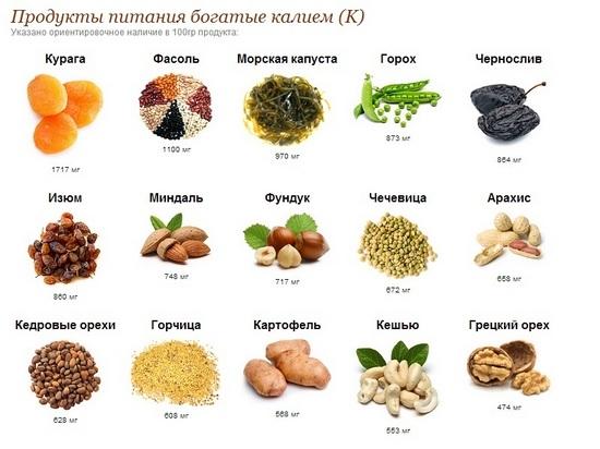 В каких продуктах больше всего калия