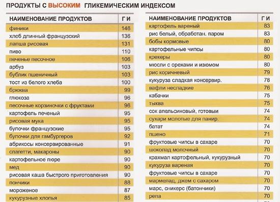Список быстрых и медленных углеводов