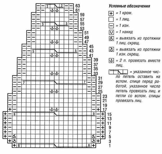 Схема вязания шапки для новорожденного