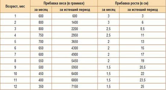новорожденного норма прибавки таблица у веса