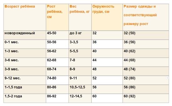 Размер ноги новорожденного таблица