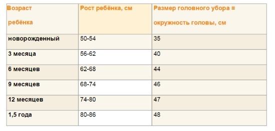 Размеры одежды для новорожденных по месяцам: таблица