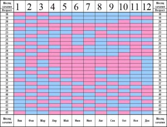 Китайский календарь определения пола ребёнка: таблицы, LS