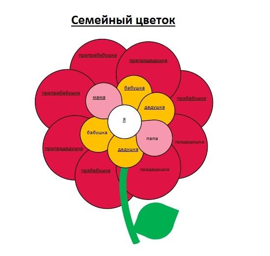 Семейный цветочек