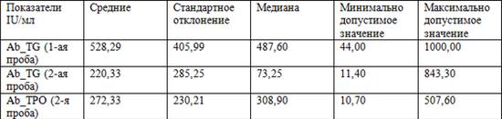 Анализ крови ат тиреопероксидазе нормы Справка о гастроскопии Щукинская