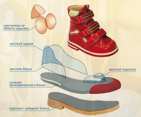 Поддержать здоровье или индустрию? О пользе и вреде ортопедической обуви
