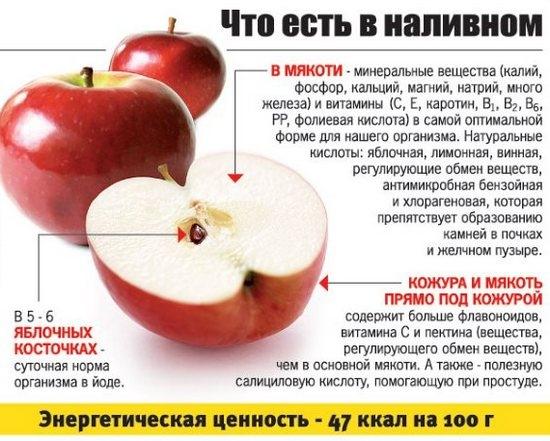 Польза яблока и яблочного сока