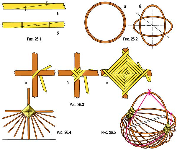 Схема плетения корзин из лозы для начинающих